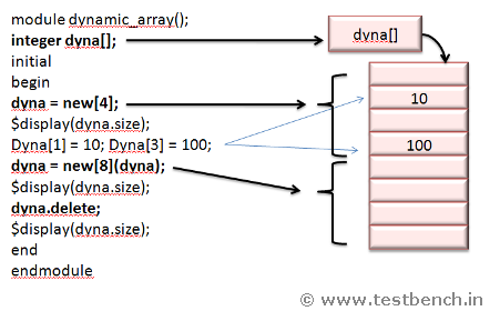 WWW TESTBENCH IN - SystemVerilog Constructs